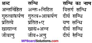 MP Board Class 11th Hindi Makrand Solutions Chapter 2 शिक्षा 1