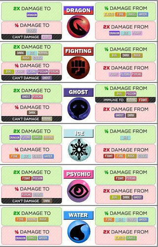 Pokemon strength & weaknesses
