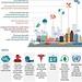 Thành phố thông minh: Xu hướng phát triển trên thế giới và Việt Nam