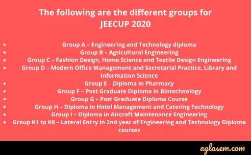 JEECUP 2020 Different groups.