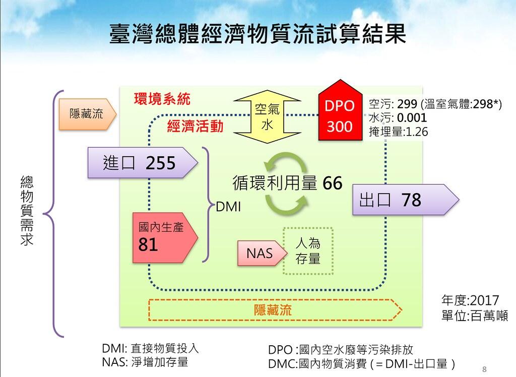 台灣總體經濟物質流試算結果。環保署提供