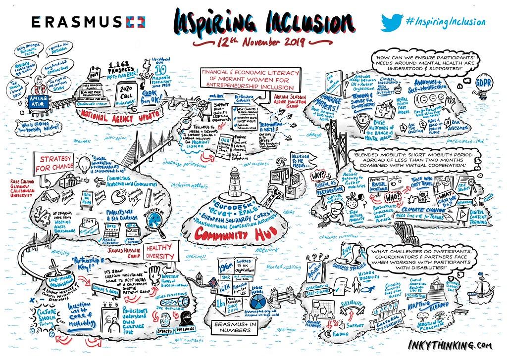 Erasmus+ Inspiring Inclusion visual notes
