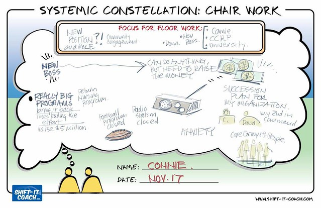 SHIFT-IT eCommunity Nov. 17, 2019 - Systemic Constellation Chair Work