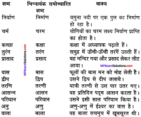 MP Board Class 11th Hindi Makrand Solutions Chapter 10 राजेन्द्र बाबू 5