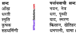 MP Board Class 11th Hindi Makrand Solutions Chapter 10 राजेन्द्र बाबू 3