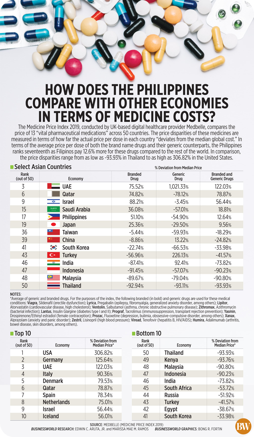 How does the Philippines compare with other economies in terms of medicine costs?