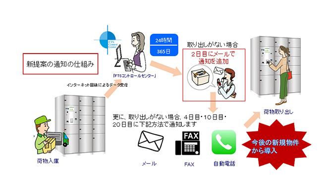 透過自動語音電話等方式,提醒住戶領取寄物。