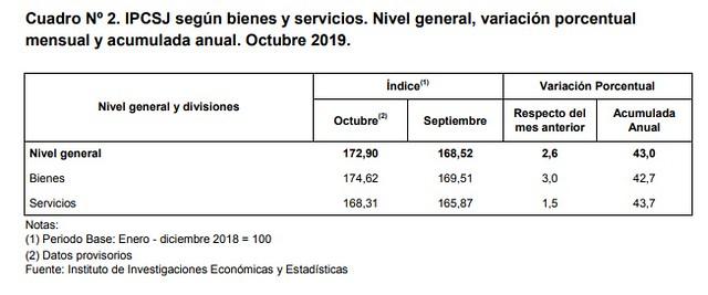 2019-20-11 Hacienda y Finanzas: Conocé el Índice de Precios del Consumidor de octubre de 2019