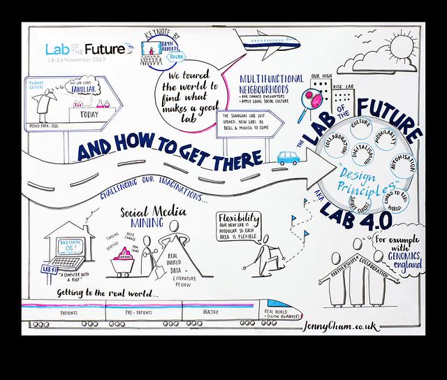 Lab of the Future Congress 2019, Cambridge UK