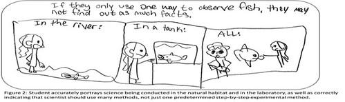 Students portray Science Study