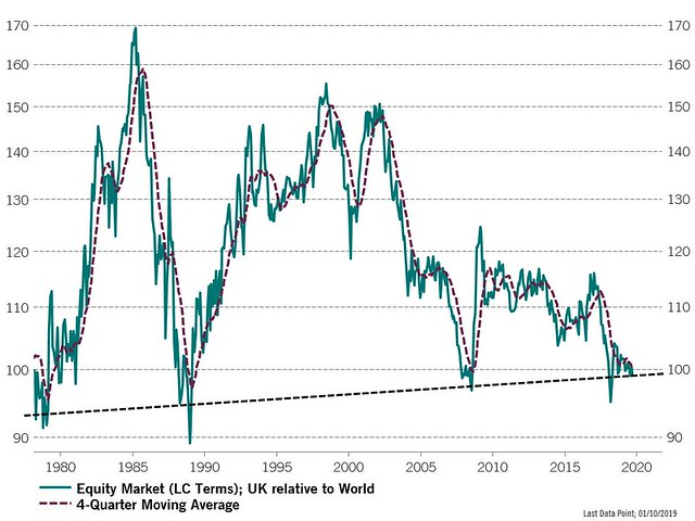 UK relative to World equity market