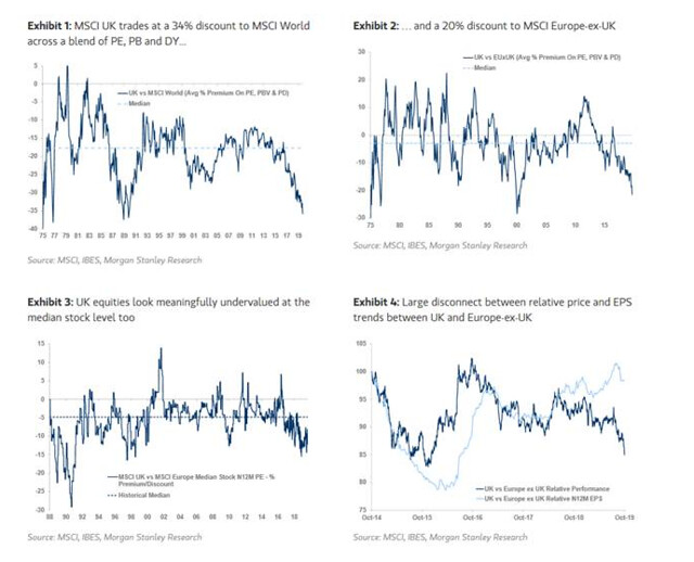 UK msci stock valuation discount