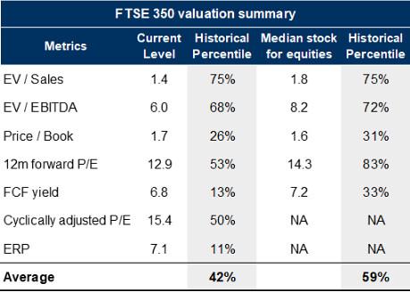 ftse 350 valuation