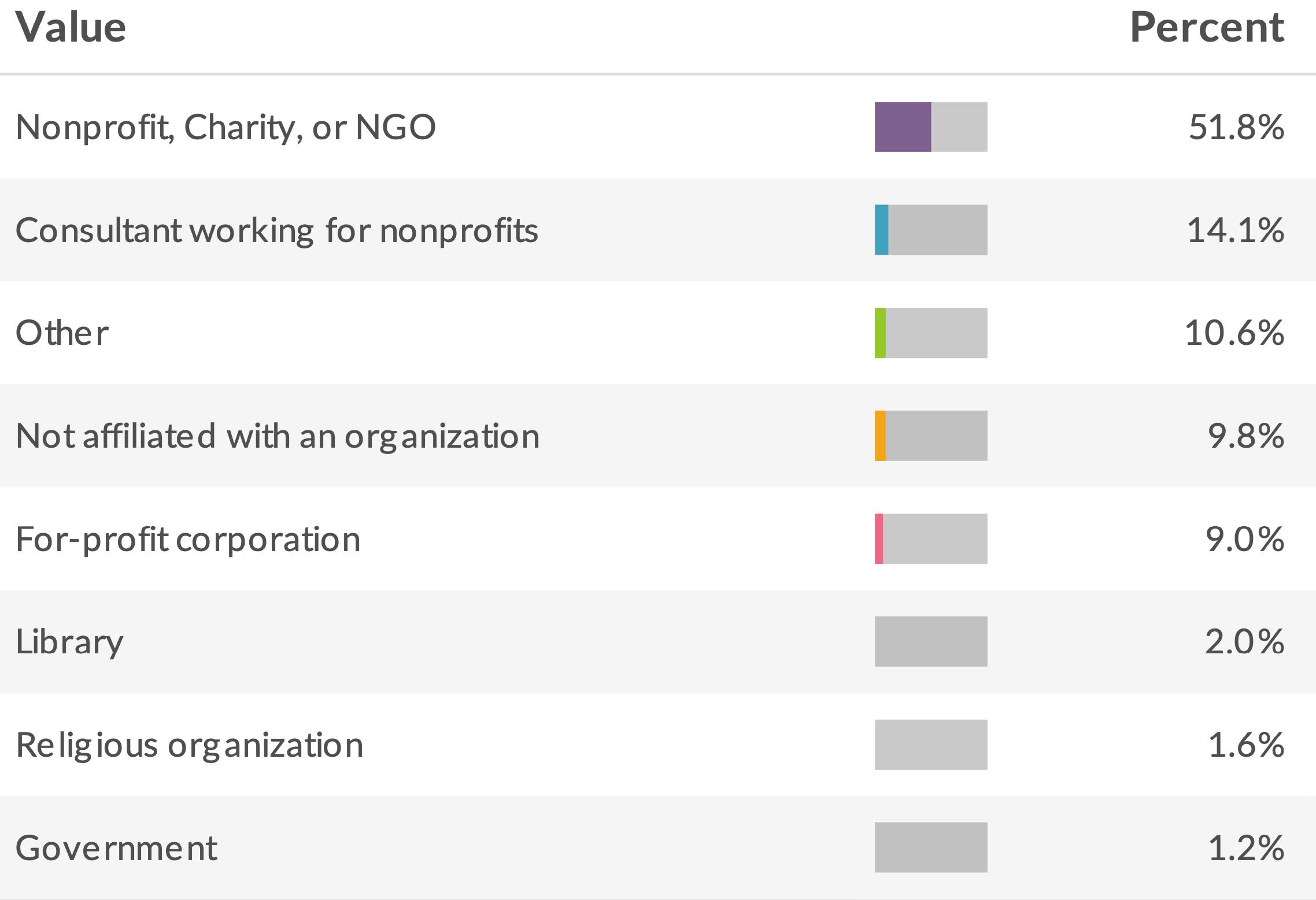 What Best Describes Your Organization?