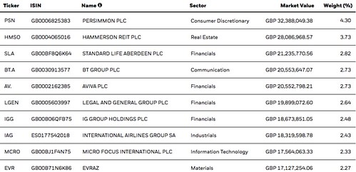 ishares uk dividend companies