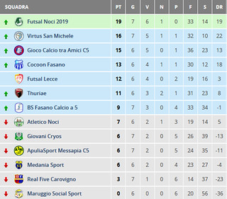 Screenshot_2019-11-19 Risultati - Giornata 7 - Puglia - Calcio a 5 Serie C2 Girone B