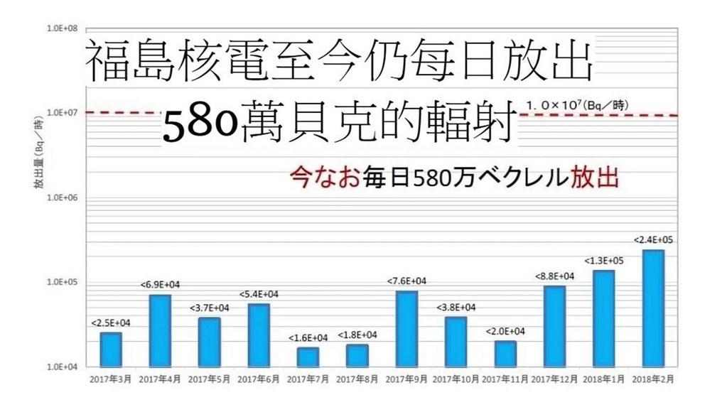 福島核電至今每天都還放出輻射580萬貝克。
