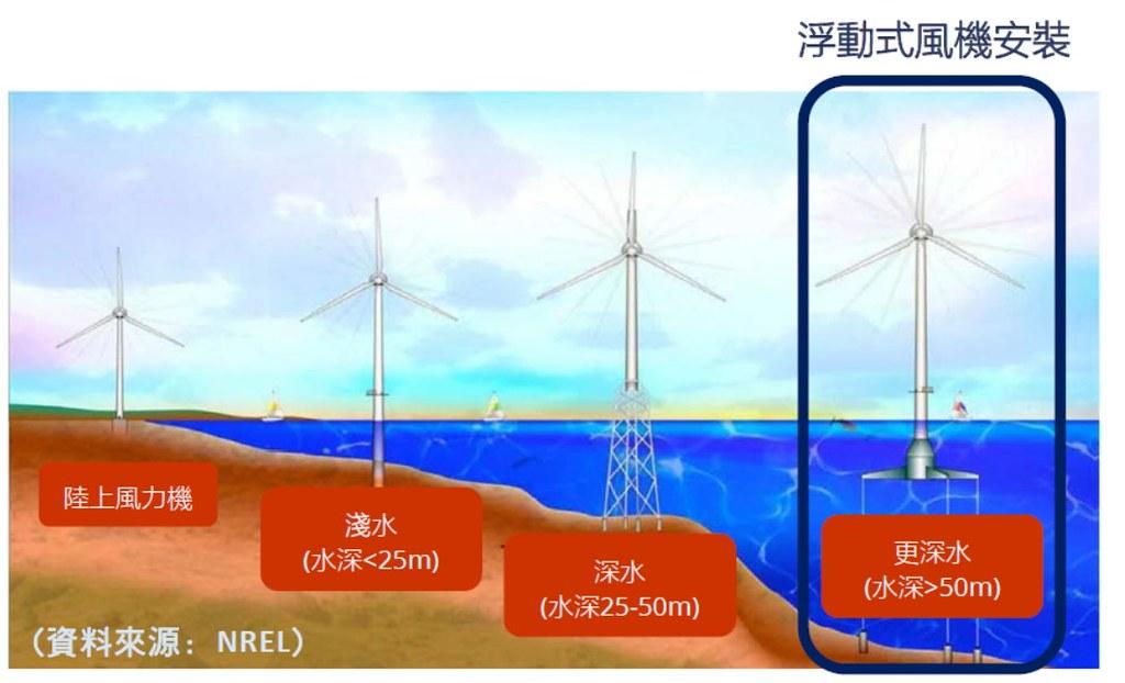 浮動式風機與固定式風機適用的海底深度。圖片來源:2017年歐風能源環評簡報。