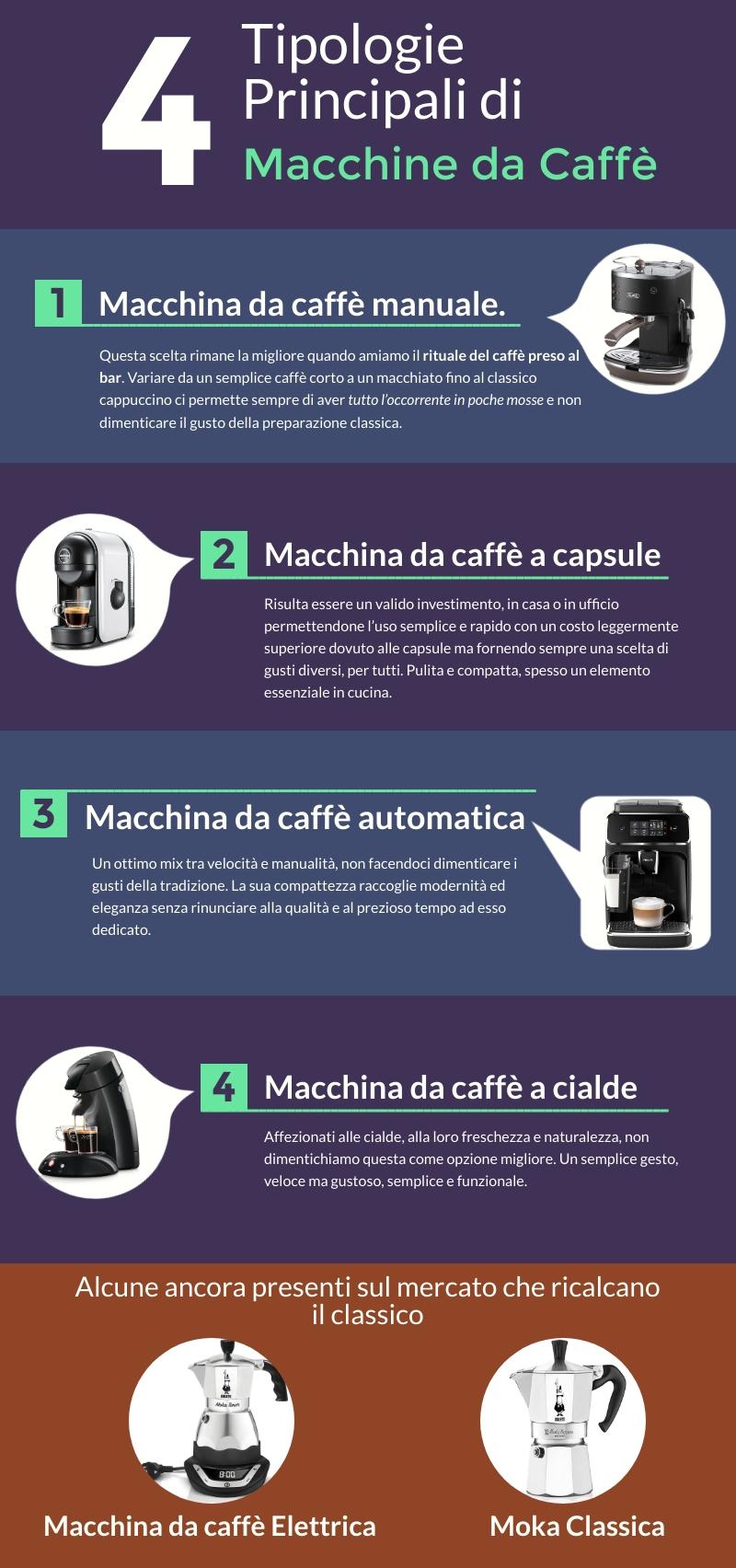 esistono quattro tipologie principali di macchine da caffè