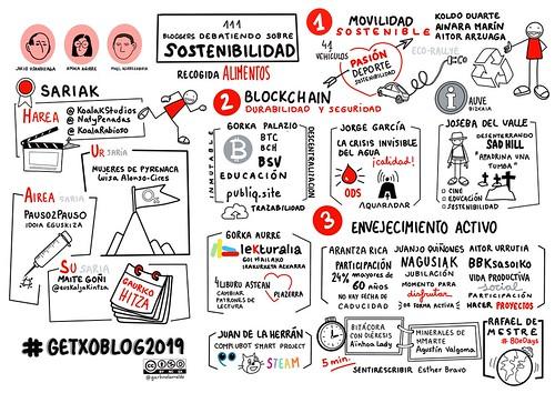 #VisualThinking de Garbiñe Larralde en XI #GetxoBlog 2019