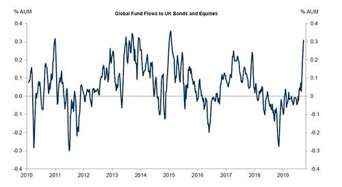 UK equities and bonds net inflows