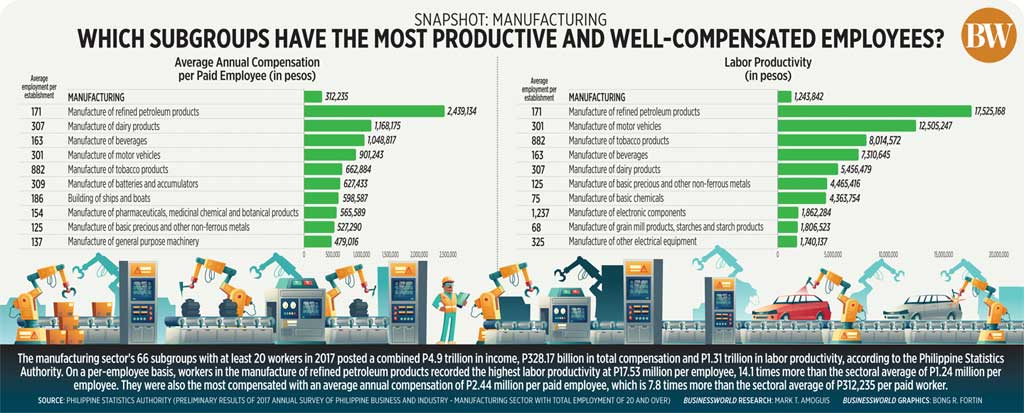 Which subgroups have the most productive and well-compensated employees?