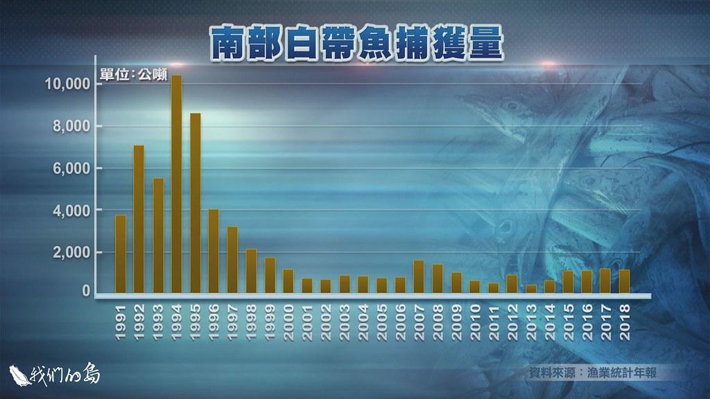 西南海域以日本帶魚這個種類為主的統計,捕獲量從1994年爆大量之後,目前只剩下十分之一。