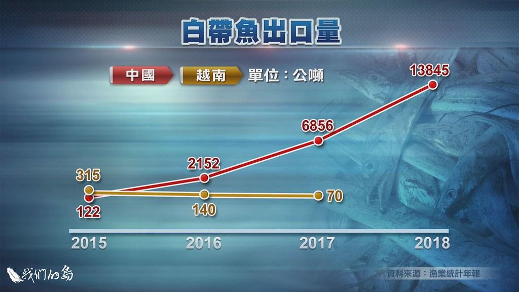根據漁業統計年報,2018年台灣銷到中國的白帶魚,占全部白帶魚捕撈量的86%。