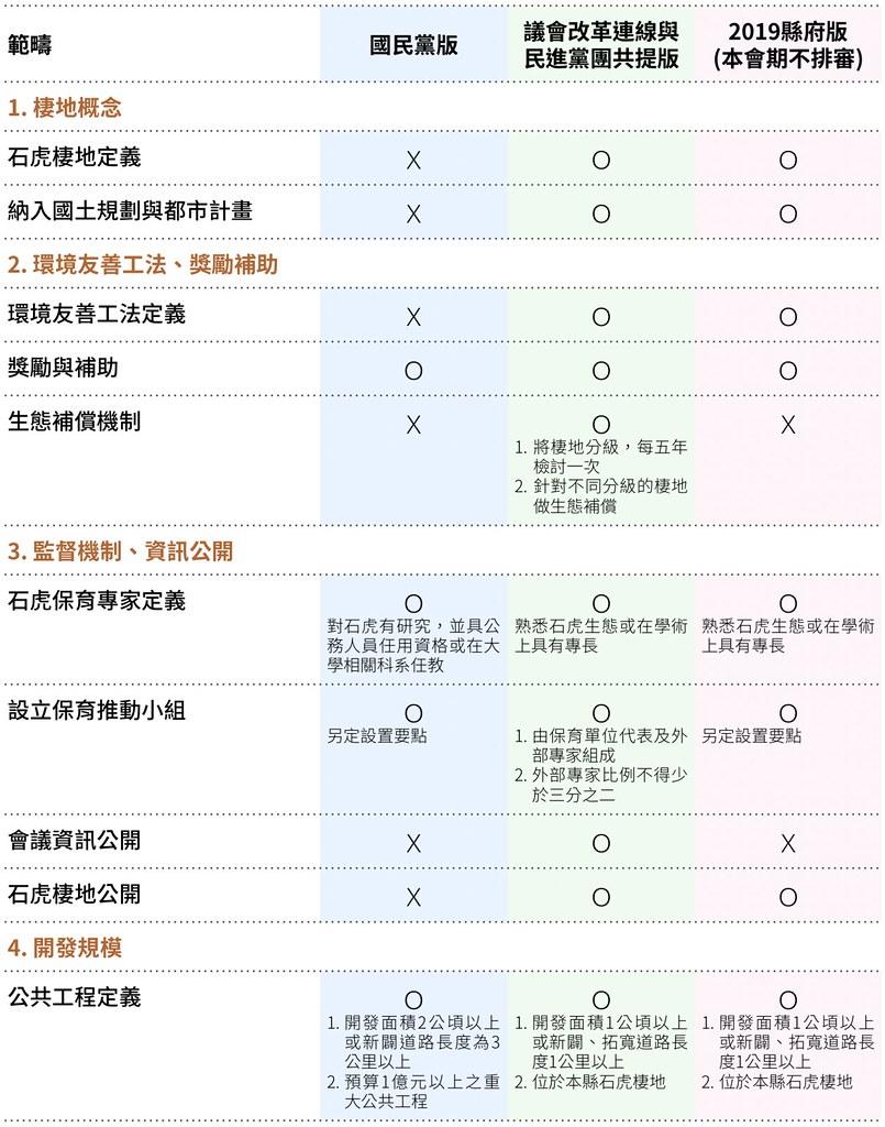苗栗縣石虎保育自治條例三版本比較表(製表:劉如意)