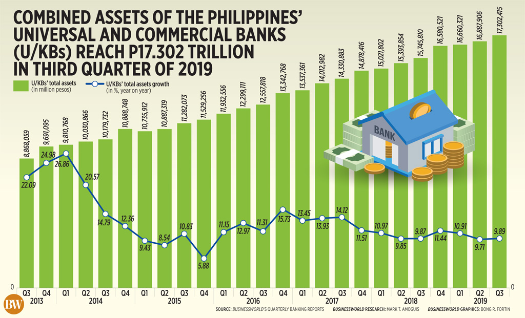Combined assets of the Philippines' universal and commercial banks (U/KBs) reach P17.302 trillion in third quarter of 2019