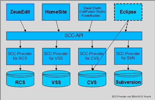 SCC-Provider.jpg