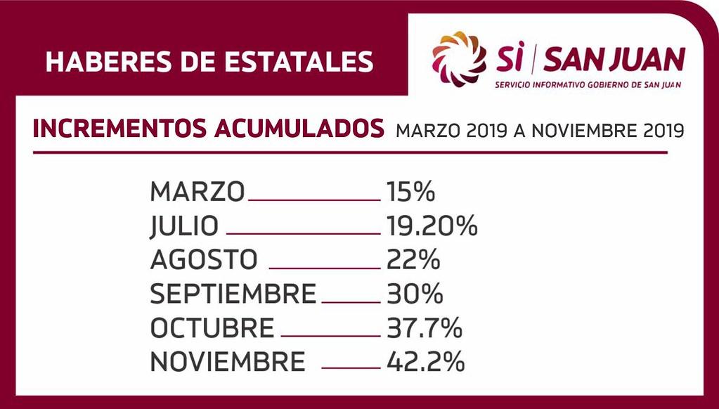 Hacienda: incrementos acumulados entre marzo y noviembre 2019