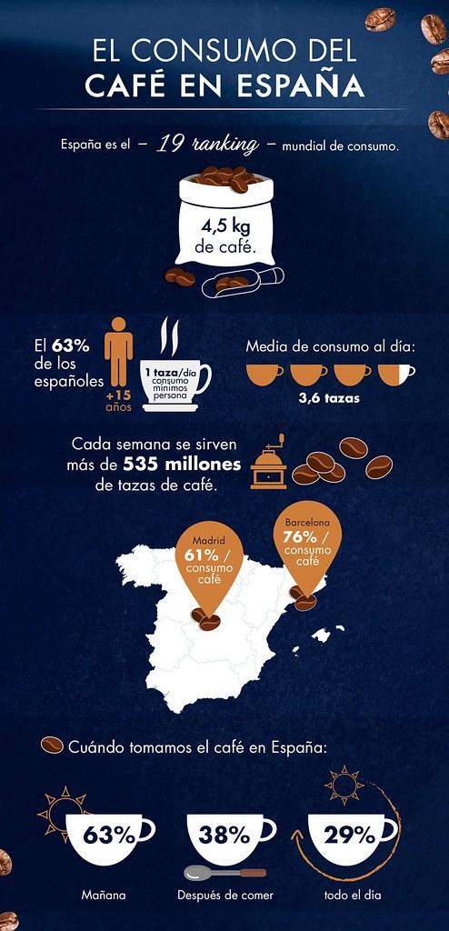 el-cafe-en-españa-su-consumo