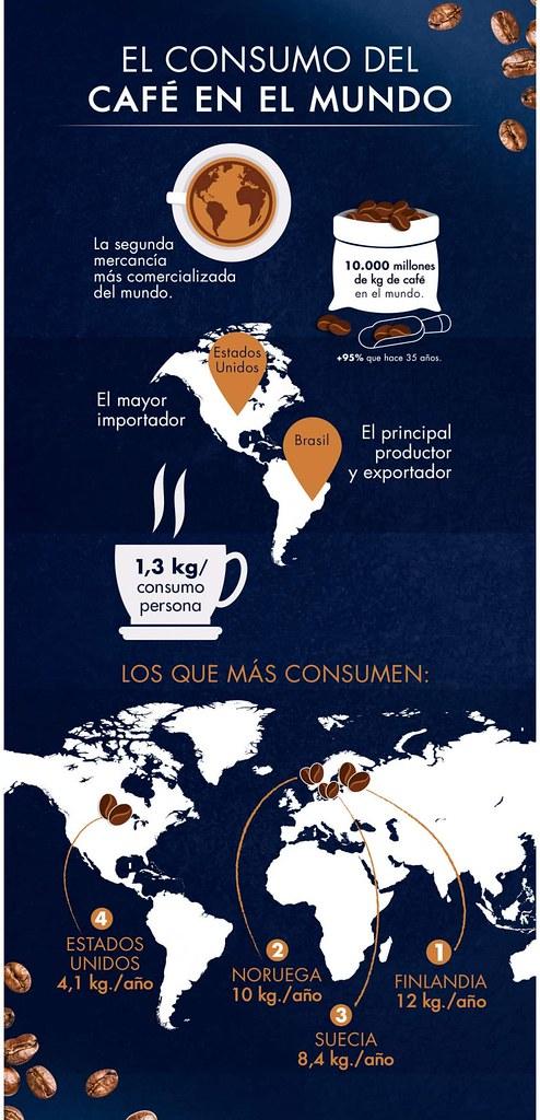 El consumo de Café Mundial - inforgrafia