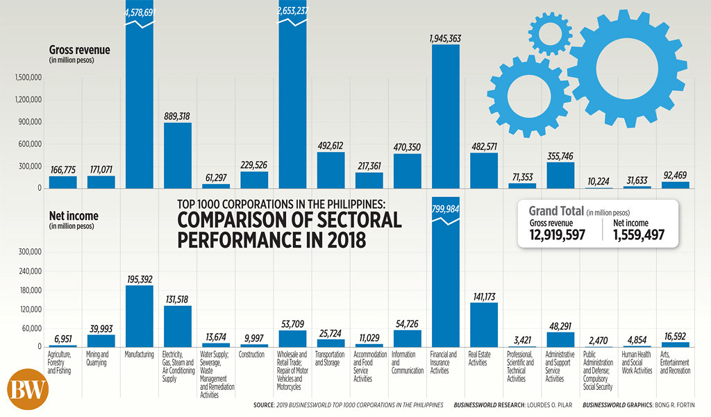 Top 1000 Corporations in the Philippines: Comparison of sectoral performance in 2018