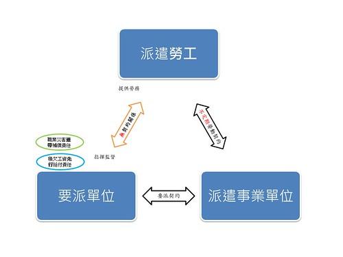 勞基法修正及派遣勞工之保護~圖