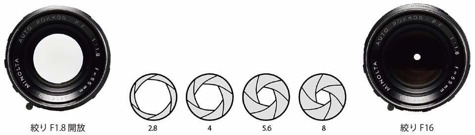 絞りイメージ図