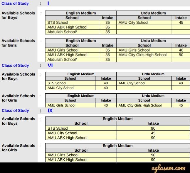 AMU School Admissions 2020-21 (Postponed) - Exam Date, Result