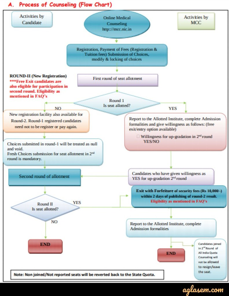 NEET 2020 Counselling Procedure