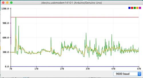 Arduino monitors and plotters