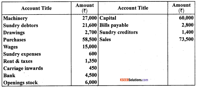 1st PUC Accountancy Question Bank Chapter 9 Financial Statement - I -19