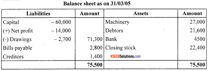 1st PUC Accountancy Question Bank Chapter 9 Financial Statement - I -21