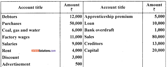 1st PUC Accountancy Question Bank Chapter 9 Financial Statement - I -22