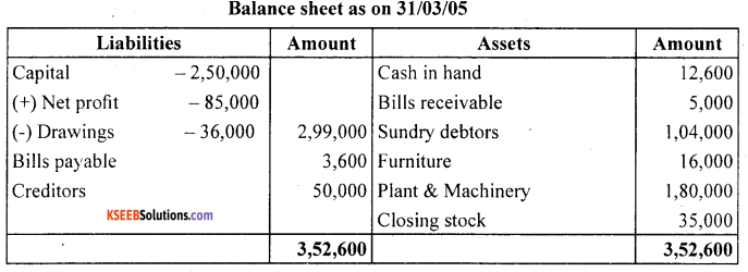 1st PUC Accountancy Question Bank Chapter 9 Financial Statement - I -33