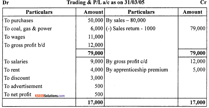1st PUC Accountancy Question Bank Chapter 9 Financial Statement - I -24