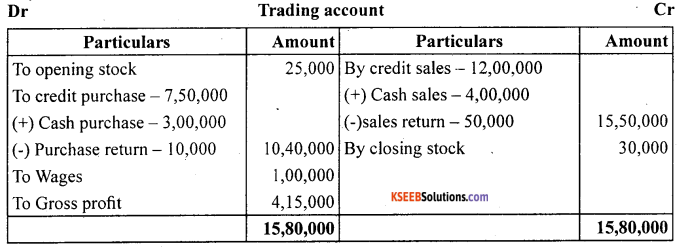 1st PUC Accountancy Question Bank Chapter 9 Financial Statement - I -13