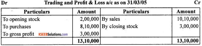 1st PUC Accountancy Question Bank Chapter 9 Financial Statement - I -17