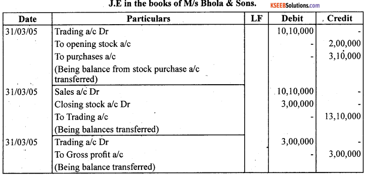 1st PUC Accountancy Question Bank Chapter 9 Financial Statement - I -18