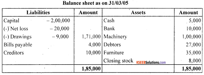 1st PUC Accountancy Question Bank Chapter 9 Financial Statement - I -45