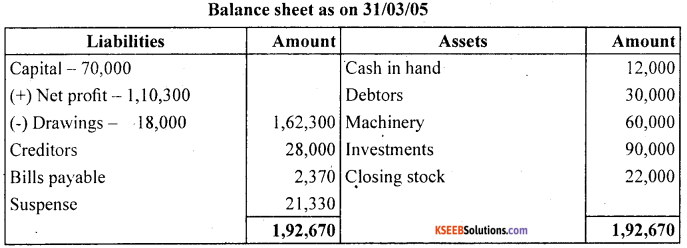 1st PUC Accountancy Question Bank Chapter 9 Financial Statement - I -52